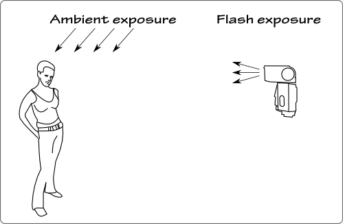 Flash and ambient exposure