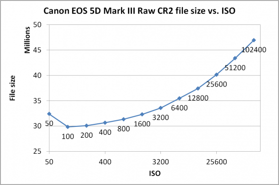 Canon EOS 5D Mark III Raw CR2 file size vs. ISO