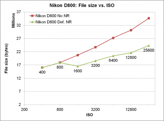 Nikon D800 file size vs ISO